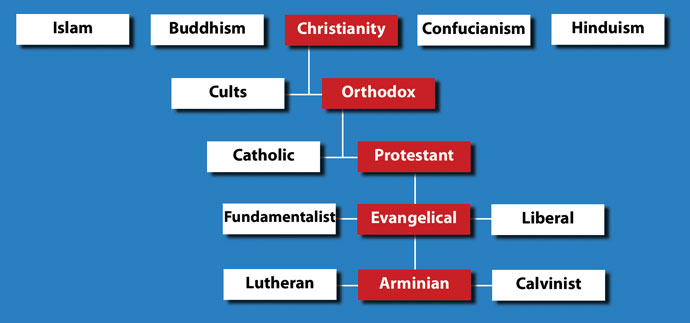 Distinctives of the United Brethren in Christ