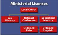 UB Ministerial Licenses